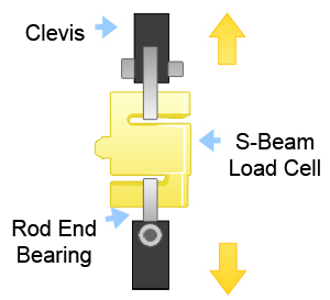 In-Line Diagram load cell sizing how to select a load cell