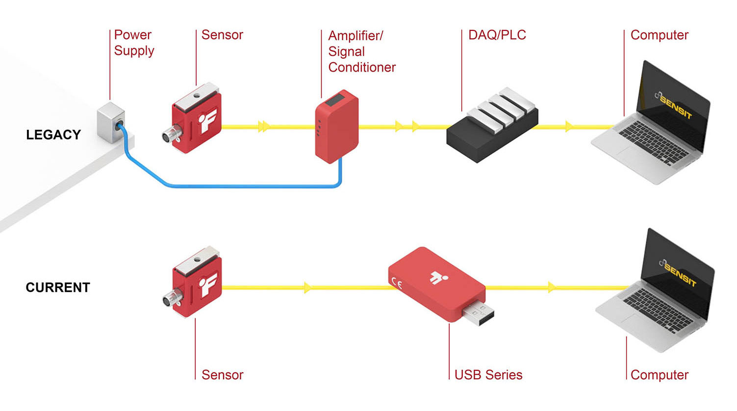 System diagram showing a legacy sensor solution where the sensor is connected to power and an amplifier/signal conditioner, connected to a DAQ/PLC, connected to a computer. Compare that to a system where the sensor is connected to a USB Series instrument that connects directly to the computer.