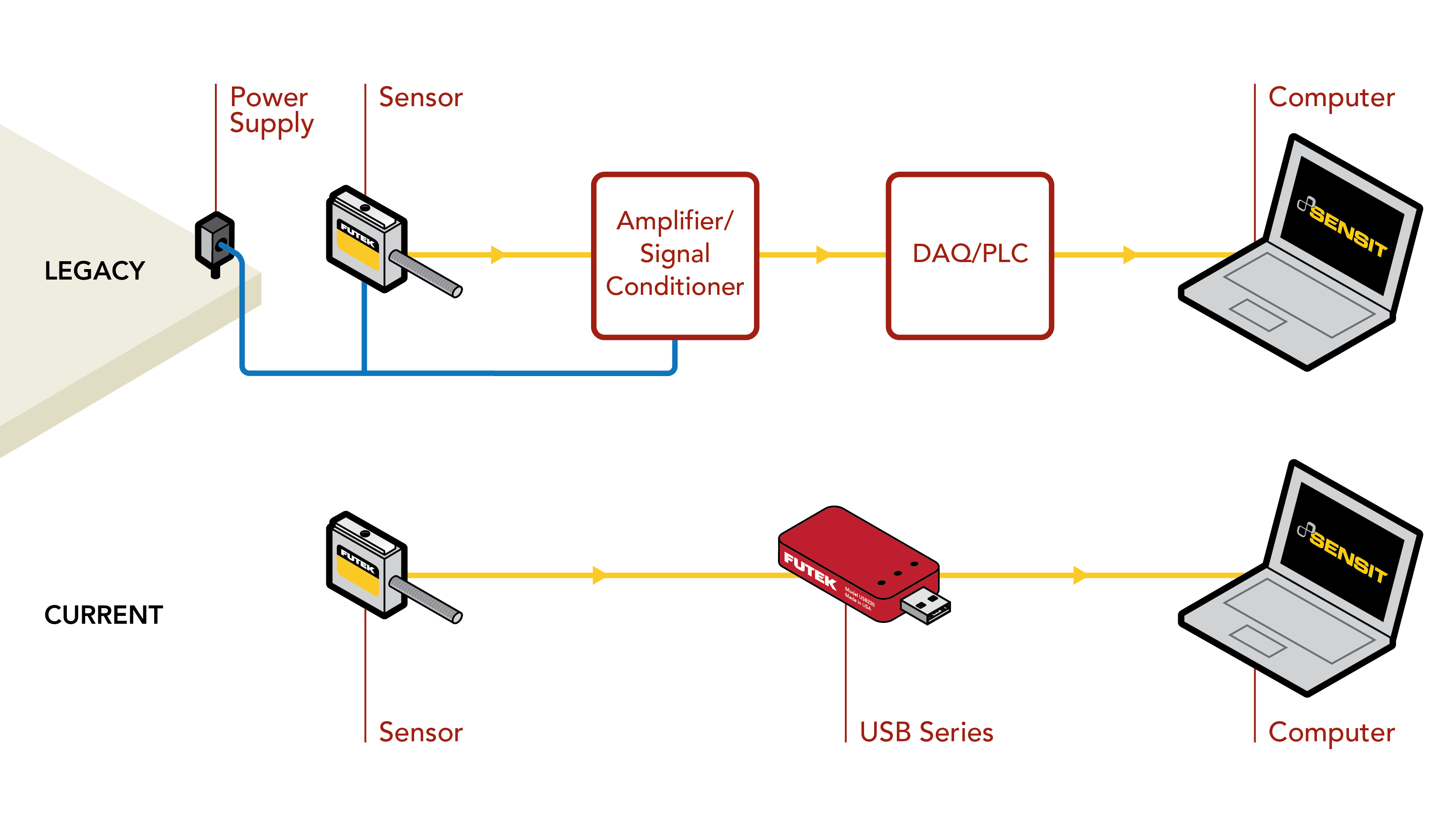 load cell data acquisition system