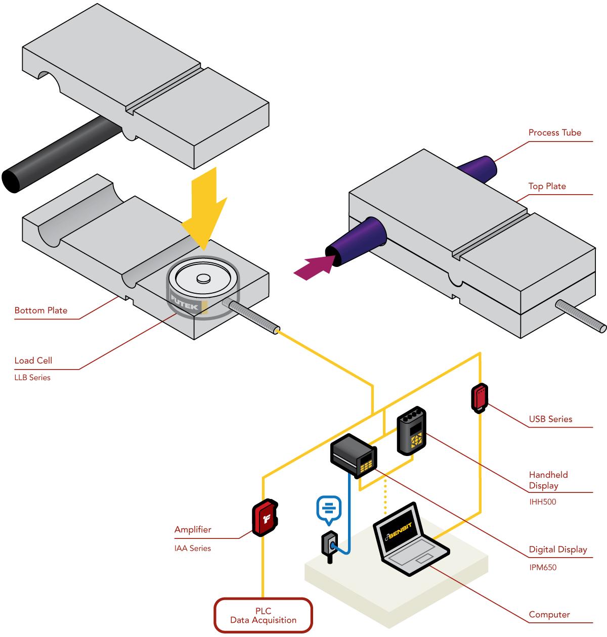 Tube Expansion Measurement