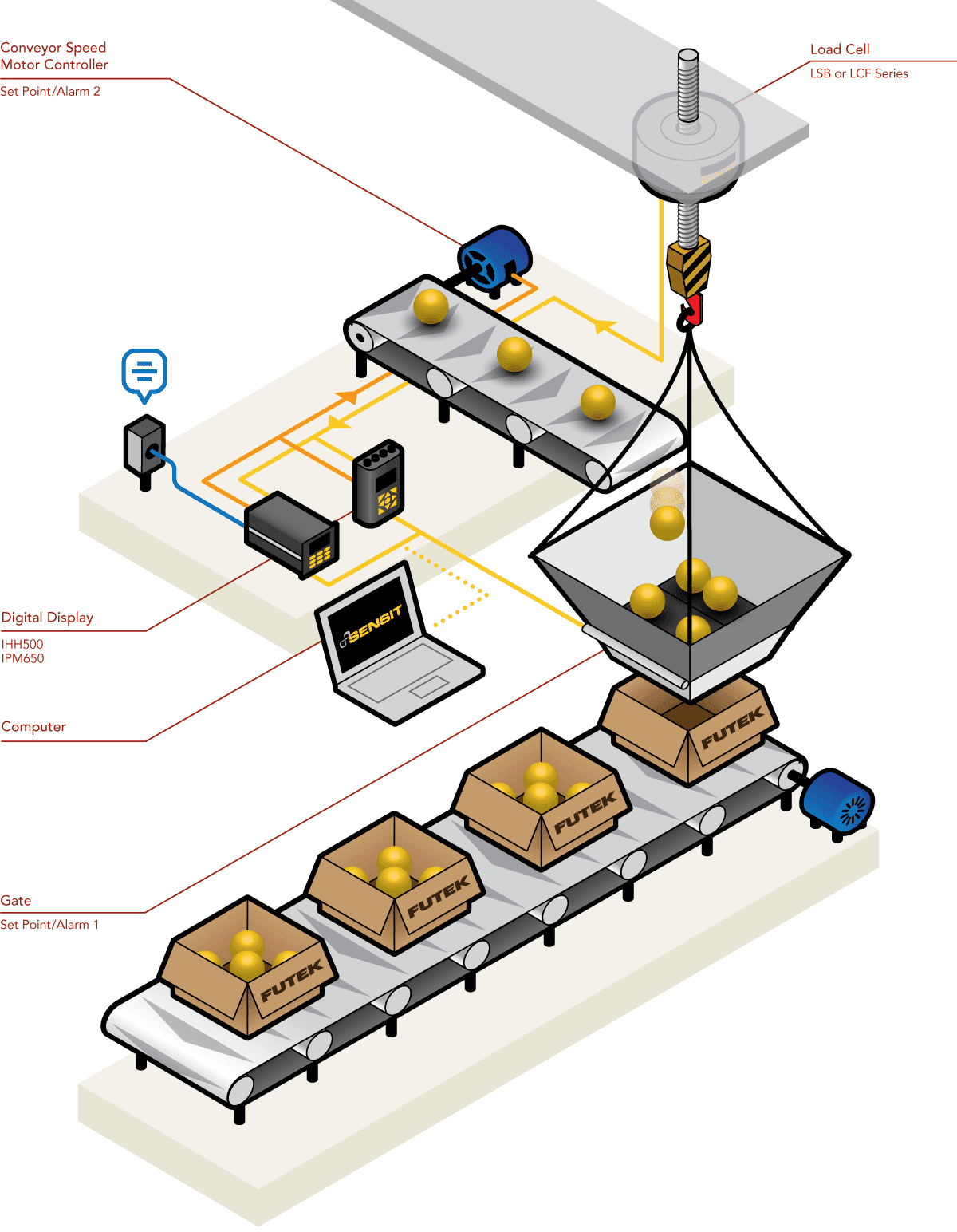 automation load cells