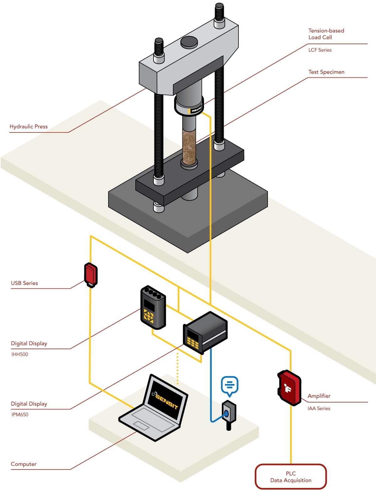 material force testing