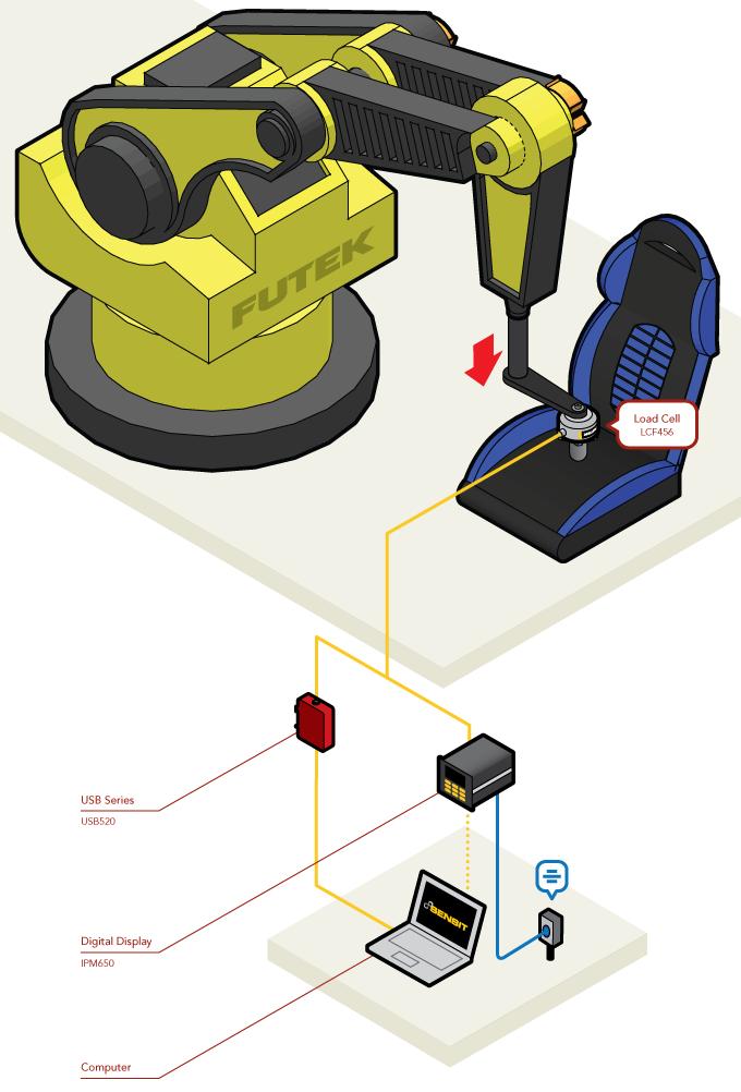 Automotive Seat Testing