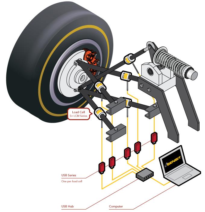 Suspension System Performance Validation