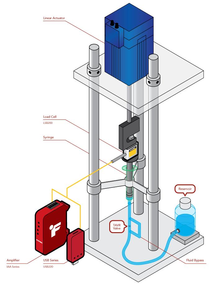 Medical Valve Sensors: TAVR Fatigue Testing