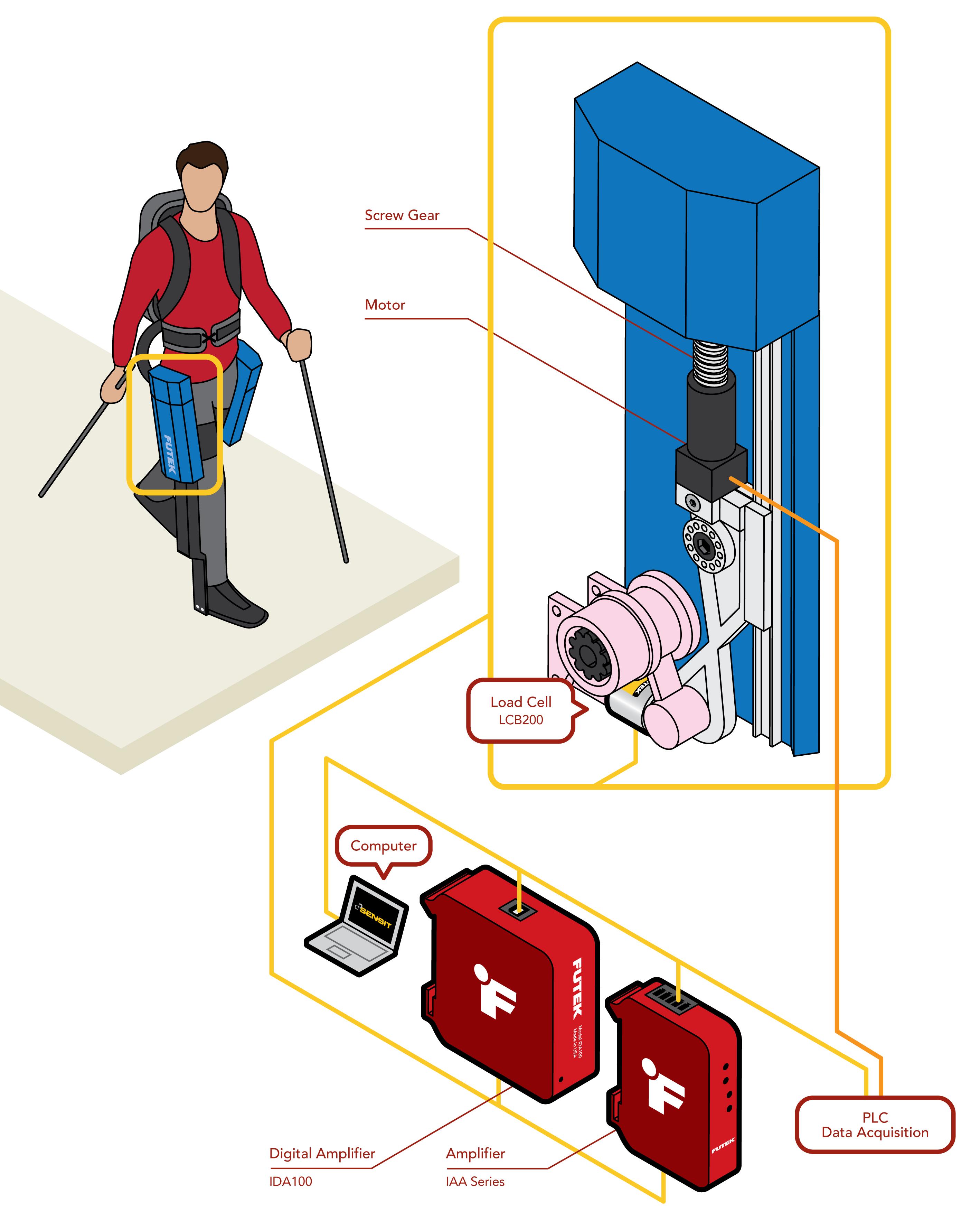 Exoskeleton for Paraplegics
