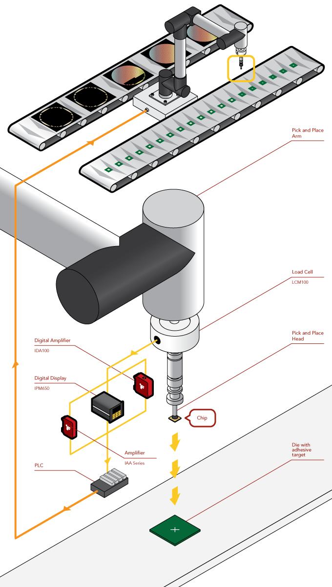 Die-Attach Force Measurement