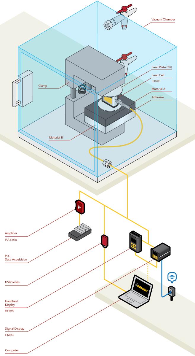 Vacuum Compatible Sensors