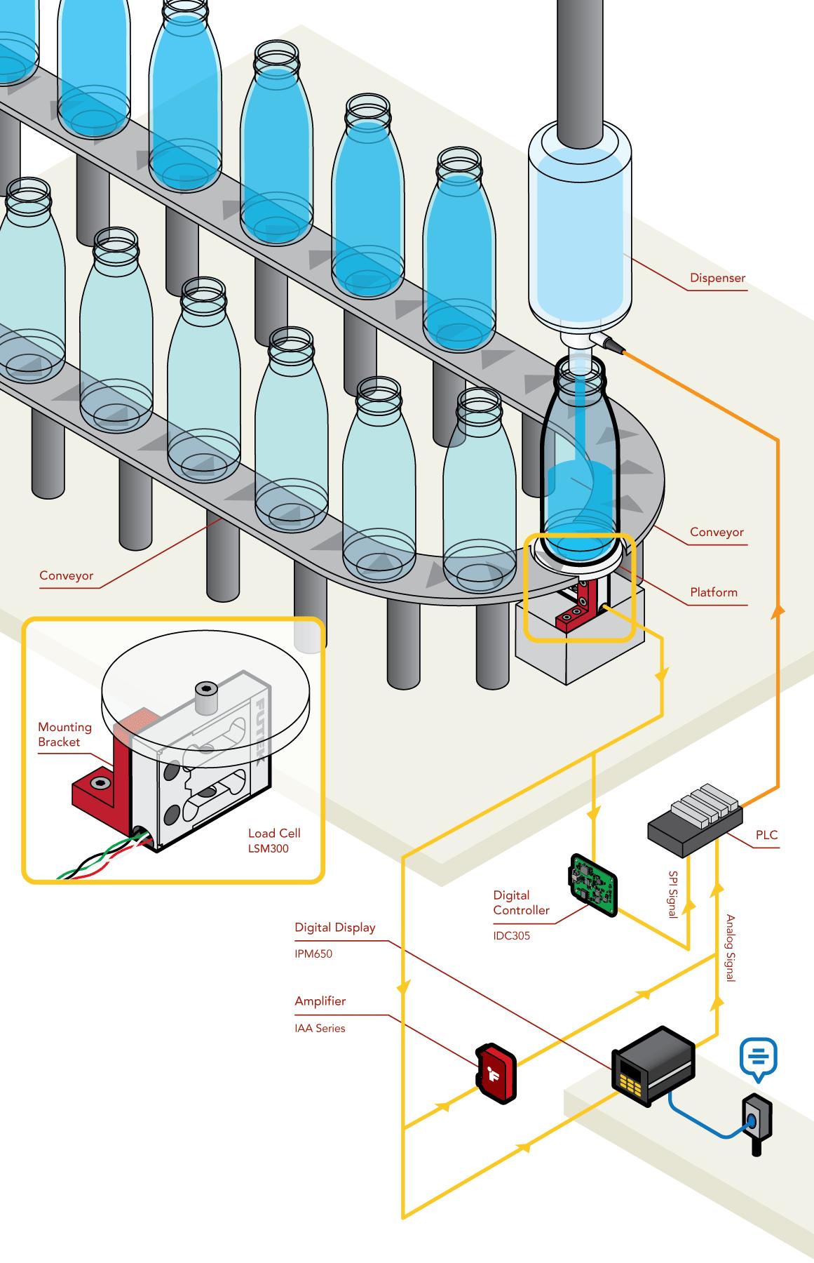 automatic bottle liquid filling dispensing machine sensor plant