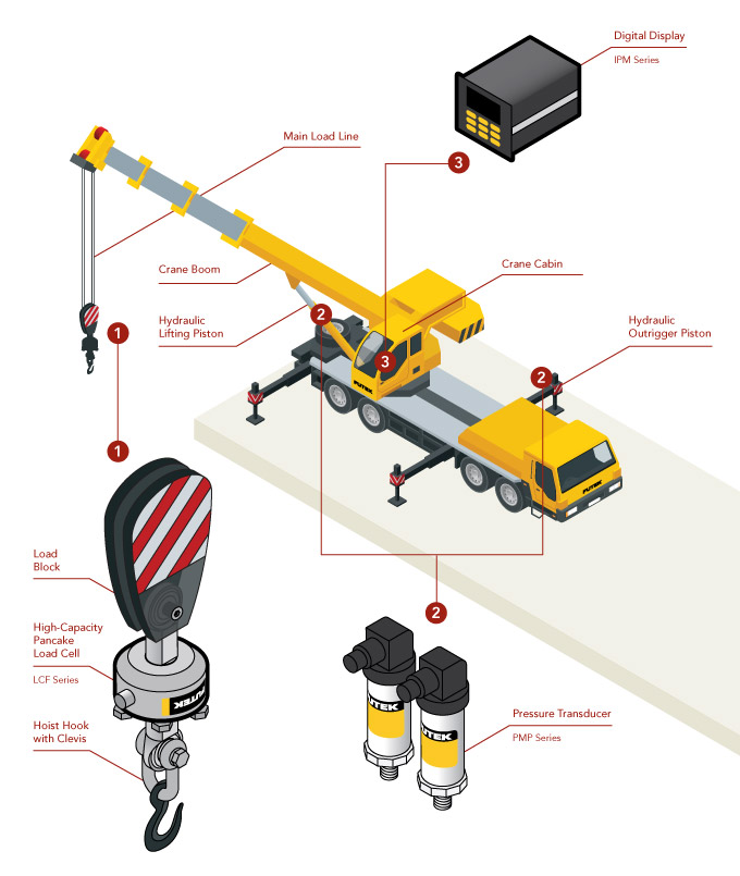 crane load cell weight lifting scale