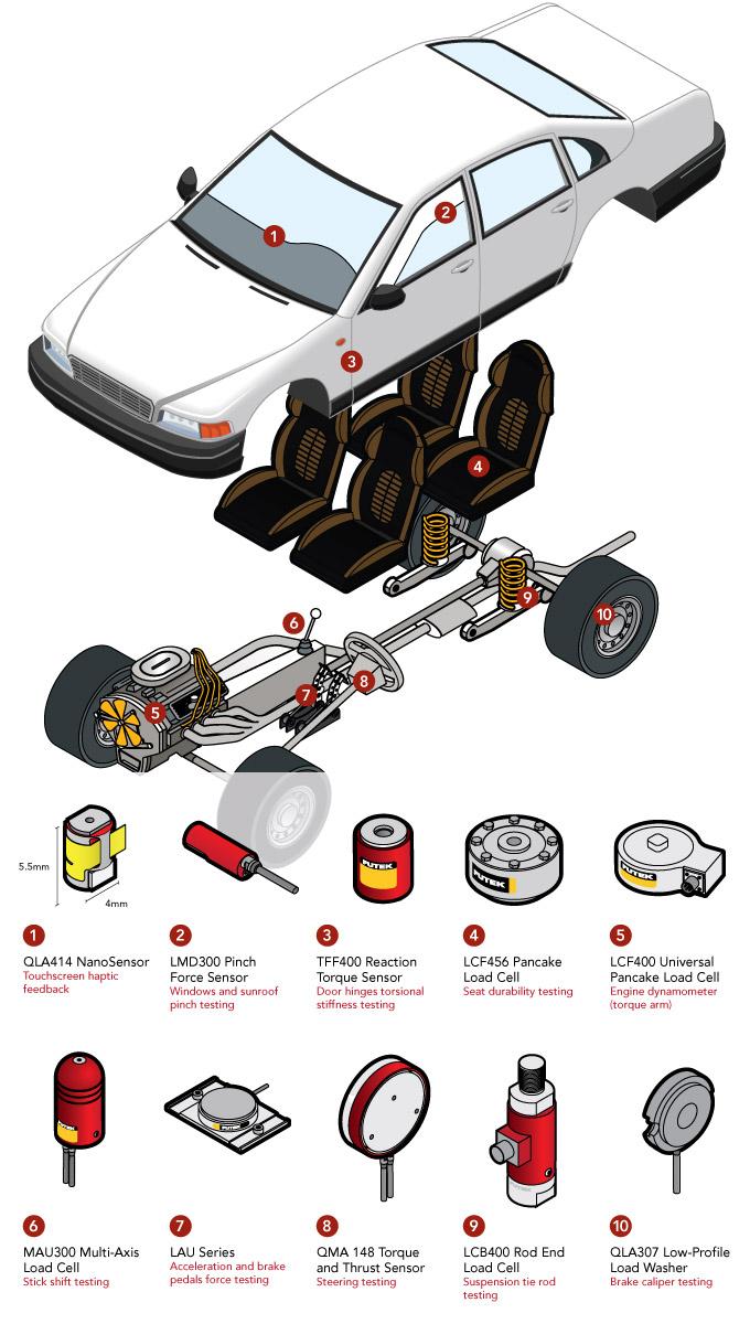 Car Sensors list automotive sensors Car sensors and their functions vehicle sensors