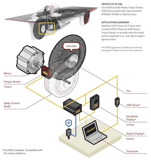 Stanford Solar Car Dyno