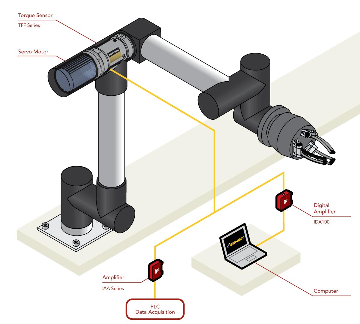 Reaction Torque Sensors Robot Joint Control