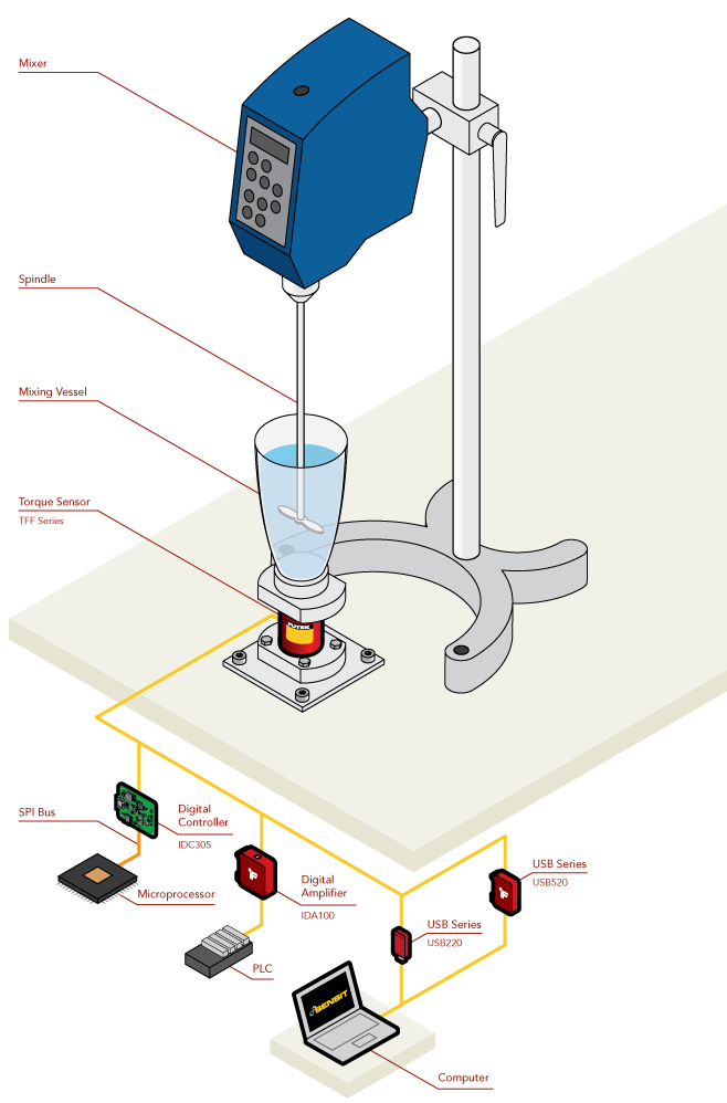 Rheometer Torque Measurement