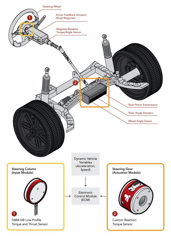 torque calibration tool transducer sensor calibration