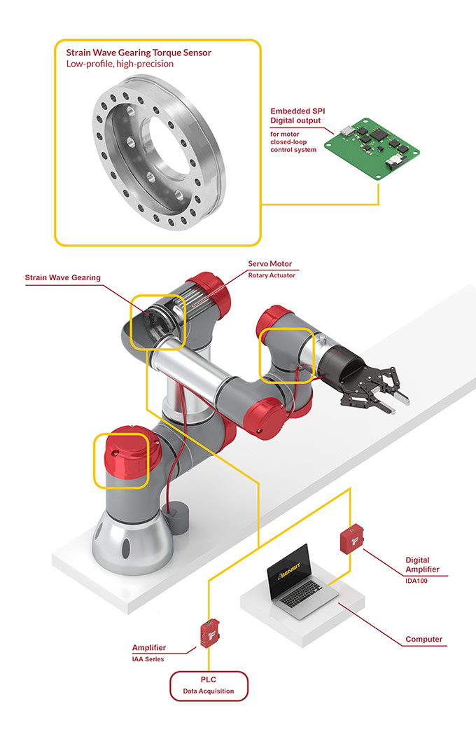 harmonic gearing strain wave gearing torque sensor