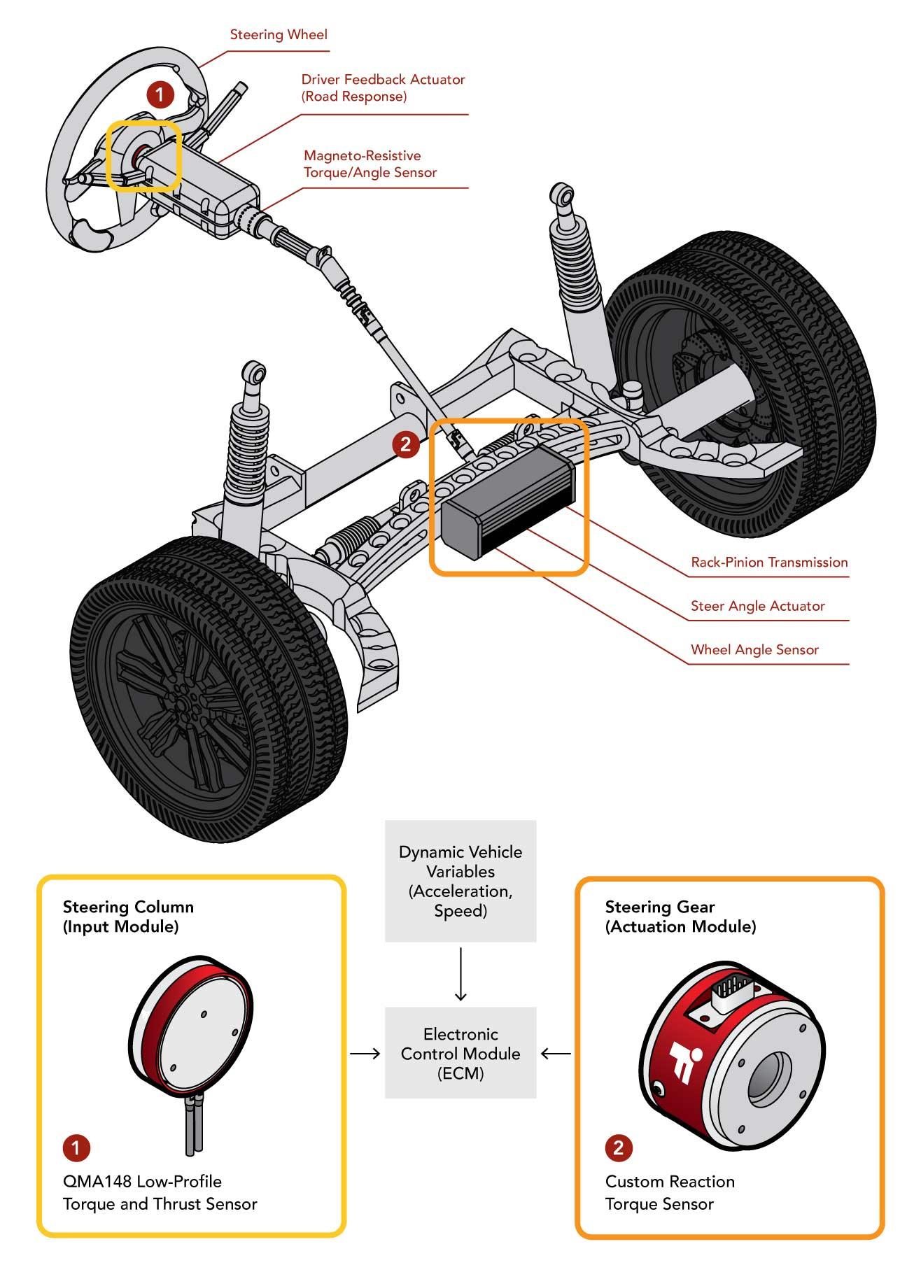 Steering Torque Sensor steer by wire