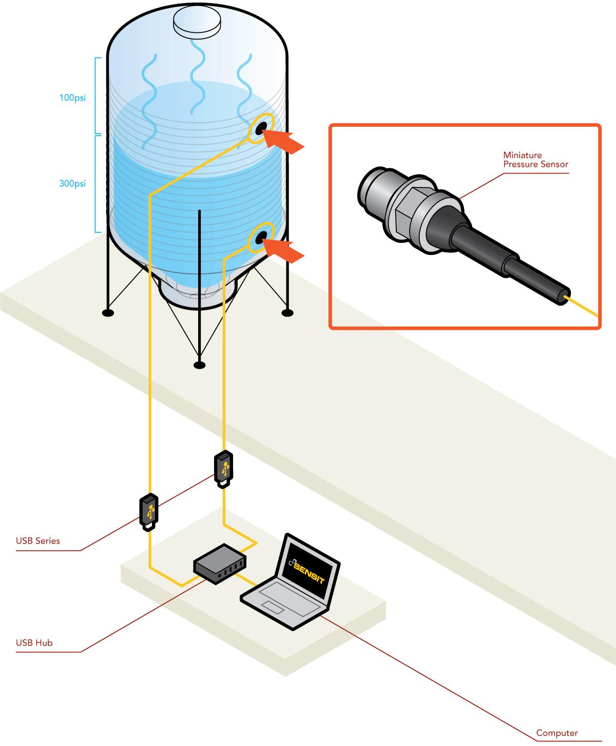 differential pressure measurement sensor