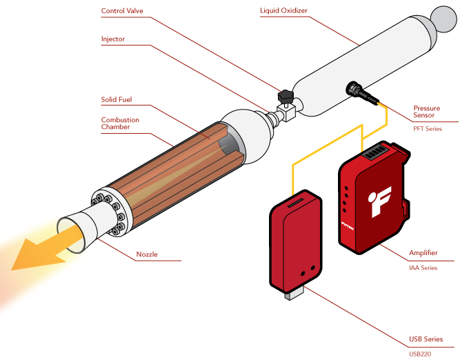 Hybrid Rocket Propulsion Pressure Monitoring
