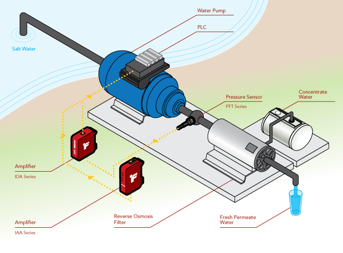 how to measure pressure in water pumping piping system