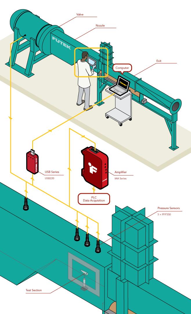 Supersonic Tunnel Pressure