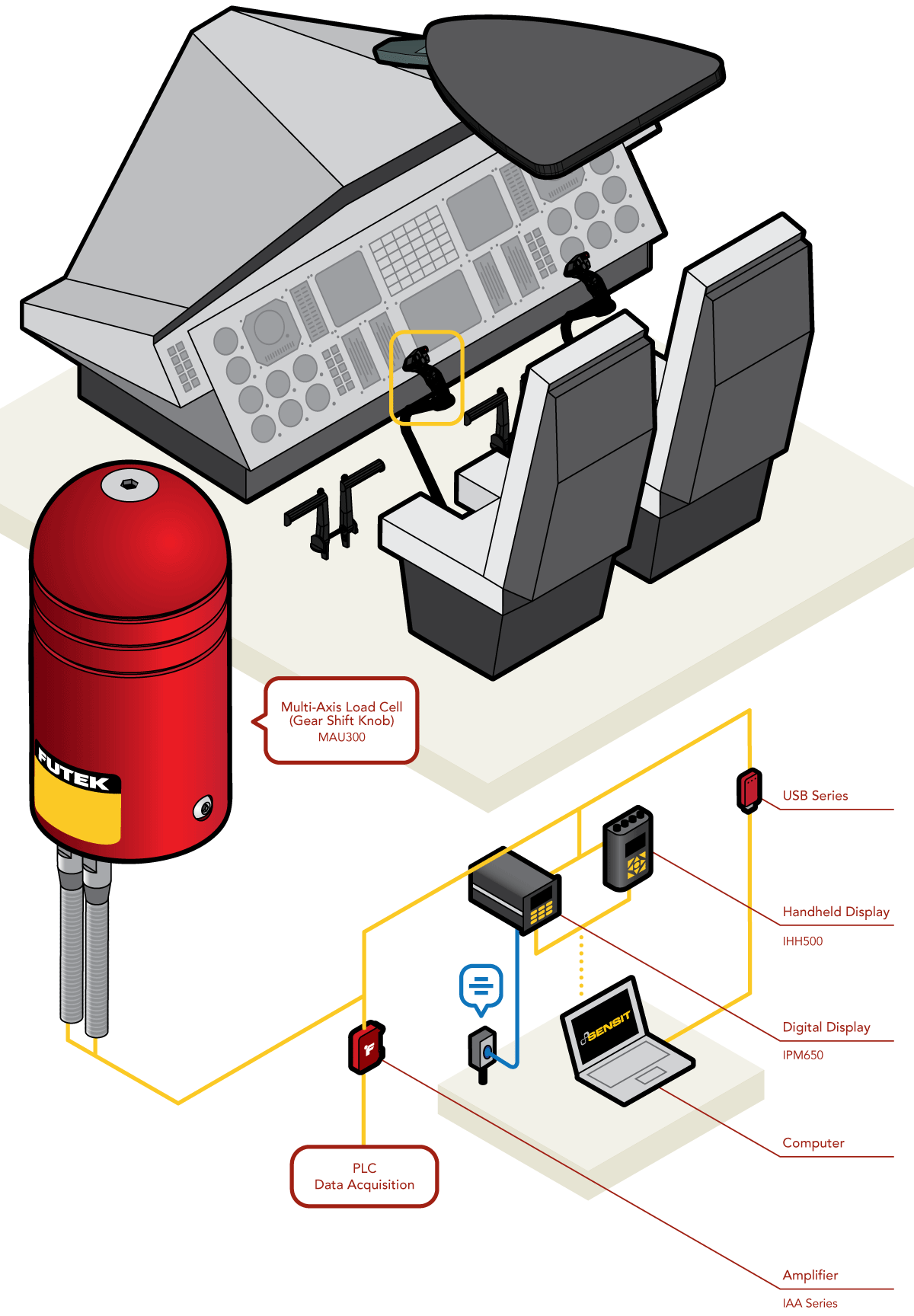 Helicopter Cyclic Sensors