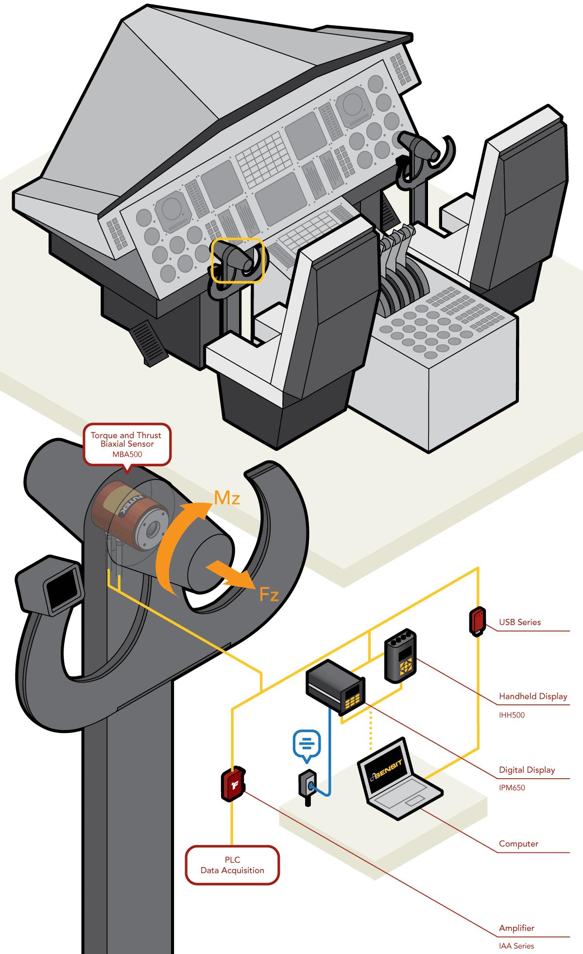Aircraft Control Column Torque Measurement