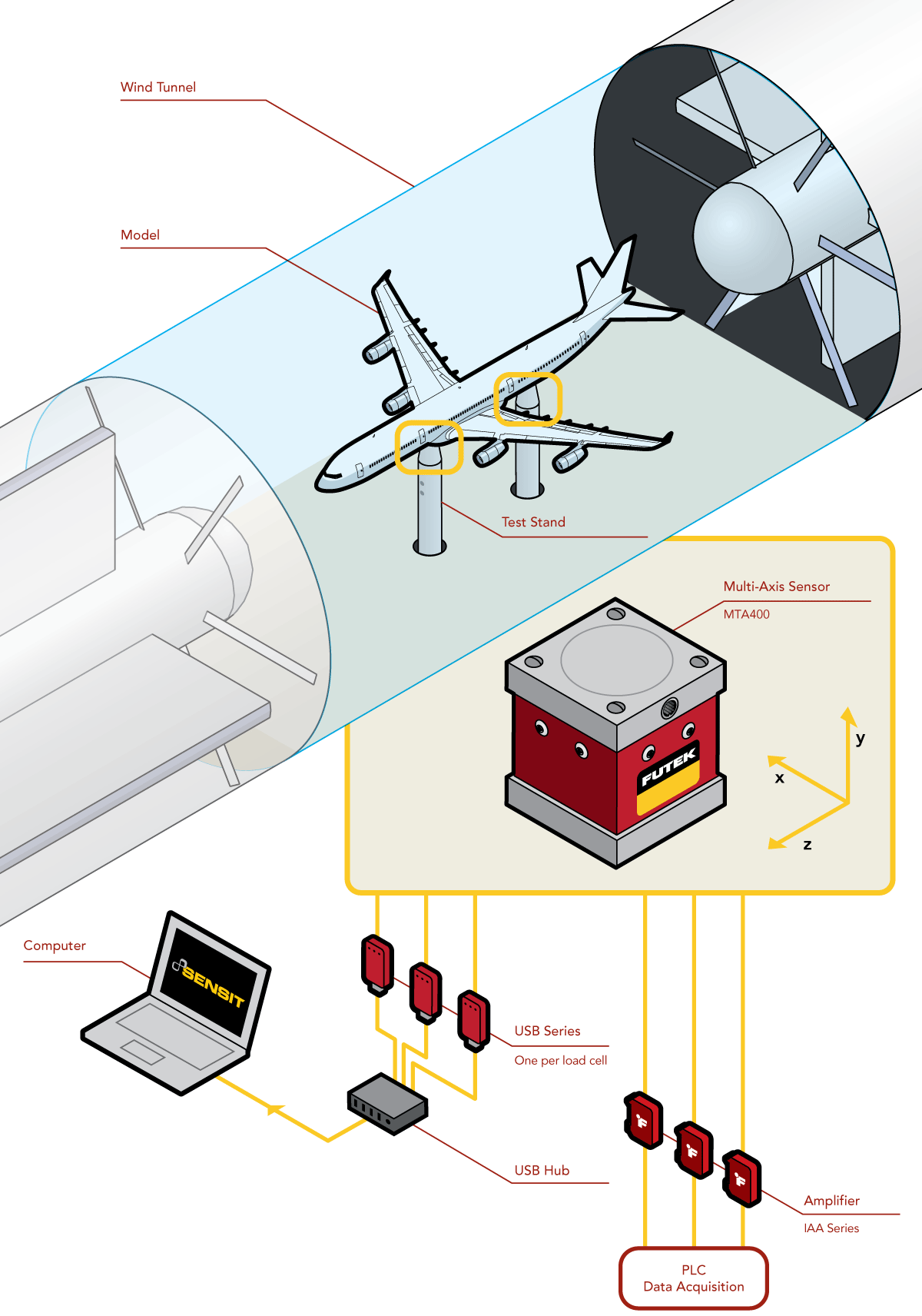 wind tunnel sensing wind tunnel sensors