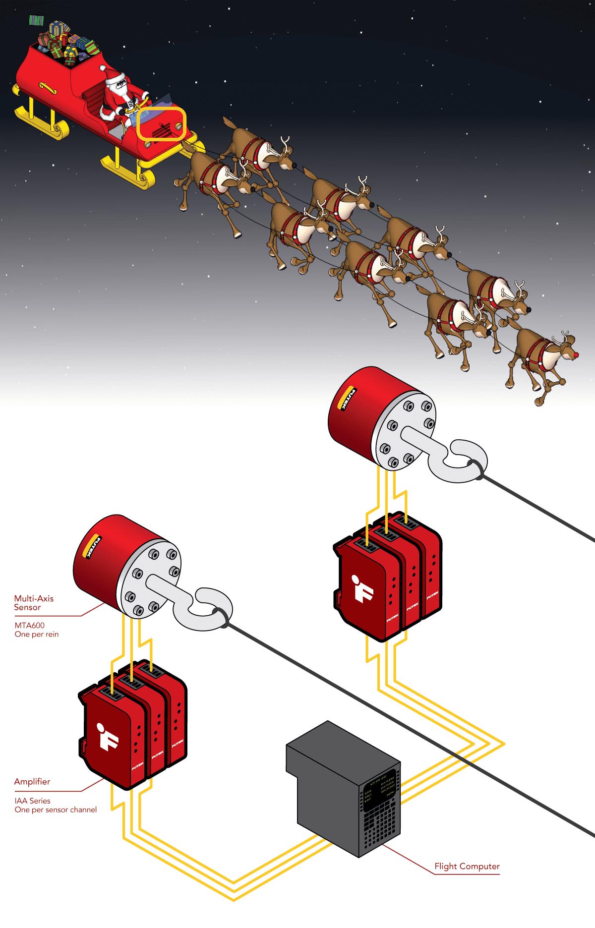 Reindeer Autopilot System