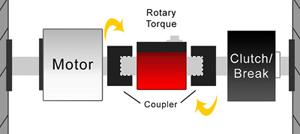 dynamic torque sensor or rotary torque sensor rotating torque meter